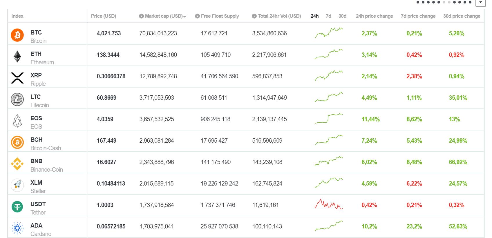 Kilőtt az EOS és ADA, bitcoin újra 4000 felett