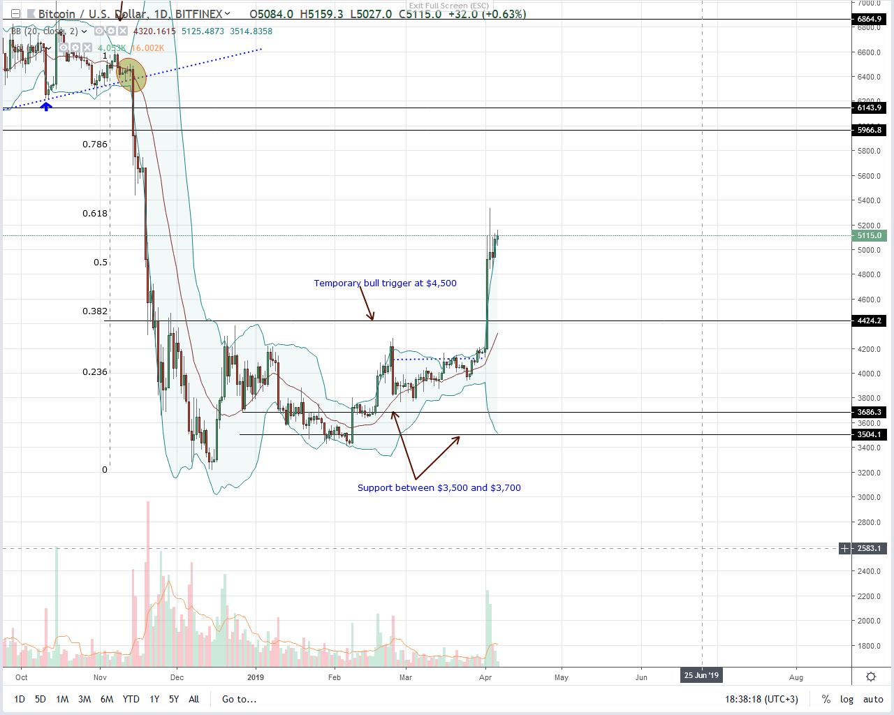 Szkeptikusok az elemzők, mégis tovább dübörög a bitcoin
