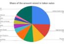 A tokenértékesítések 25%-a az Egyesült Arab Emírségekben regisztrált csapatoktól ered