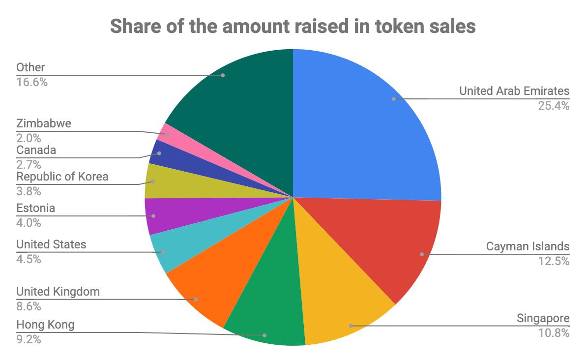 A tokenértékesítések 25%-a az Egyesült Arab Emírségekben regisztrált csapattól ered