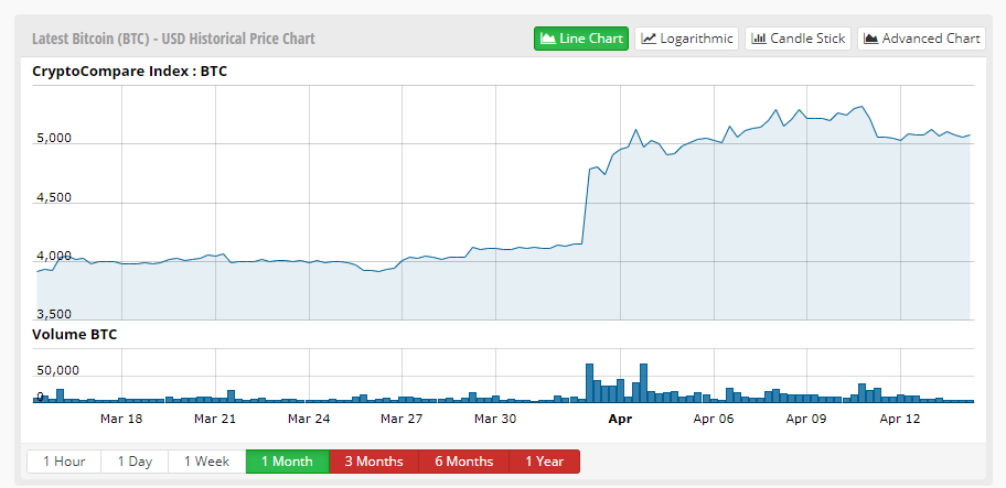 Bitcoin vásárlás nagybefektetőknek a tőzsdén kívüli OTC piacon
