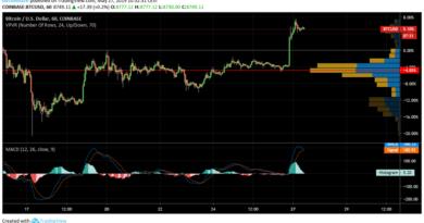 Új éves csúcson a Bitcoin árfolyam: mi hajtja?