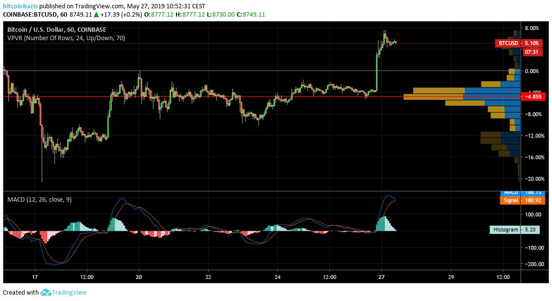 mi a bitcoin árfolyam usd