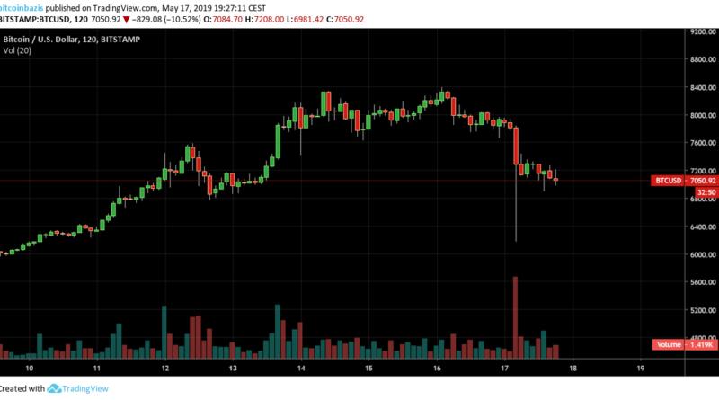 Vizsgálatot indít a Bitstamp miután 5000 bitcoin értékesítése után 250 millió USD-t likvidáltak a BitMEX-en