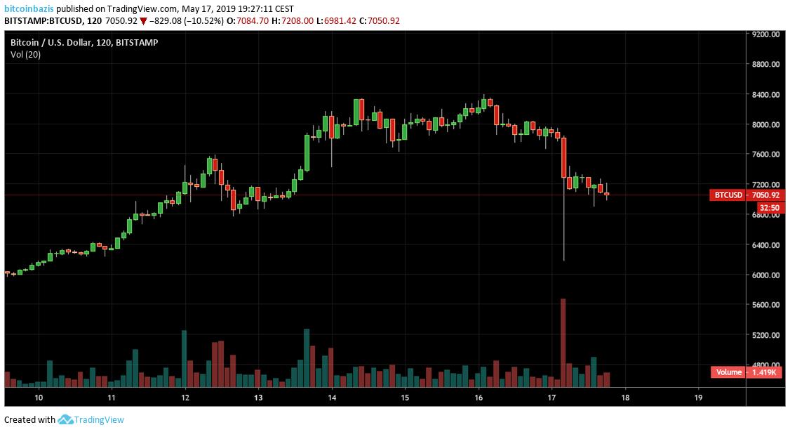 a tőzsdén értékesített bitcoin)