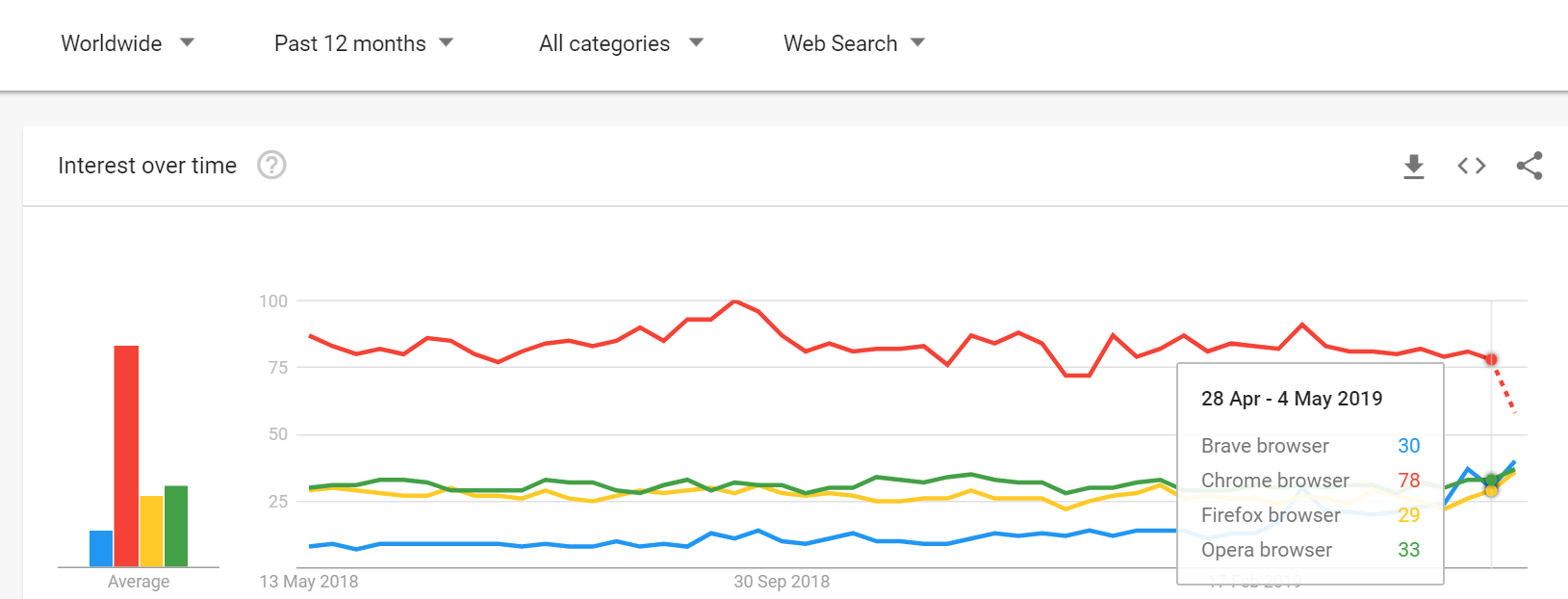 Havi egymillió letöltést regisztrál a Brave Android | Google Trendek