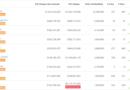 A CoinGecko hamis kereskedési volumen mentes tőzsdeindexxel jött ki