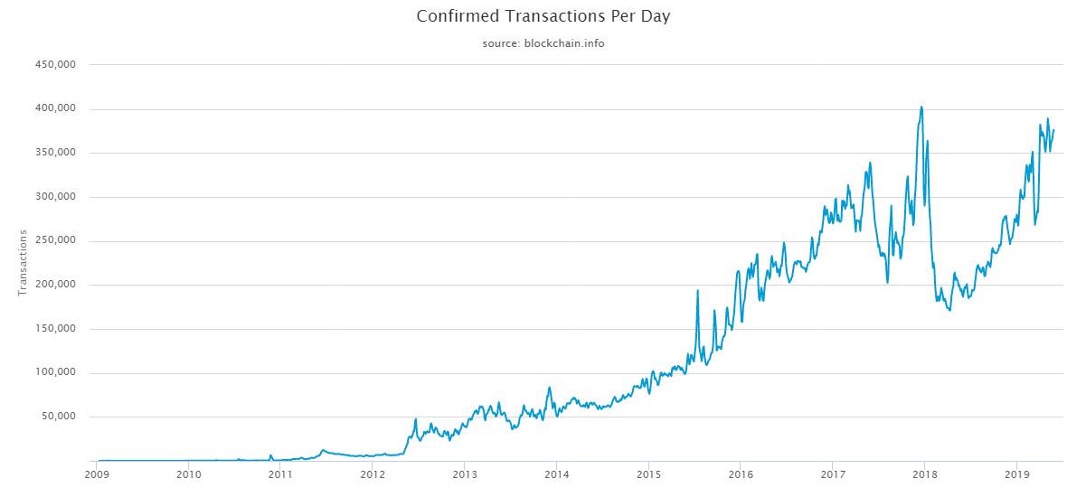Bitcoin hálózat állapota