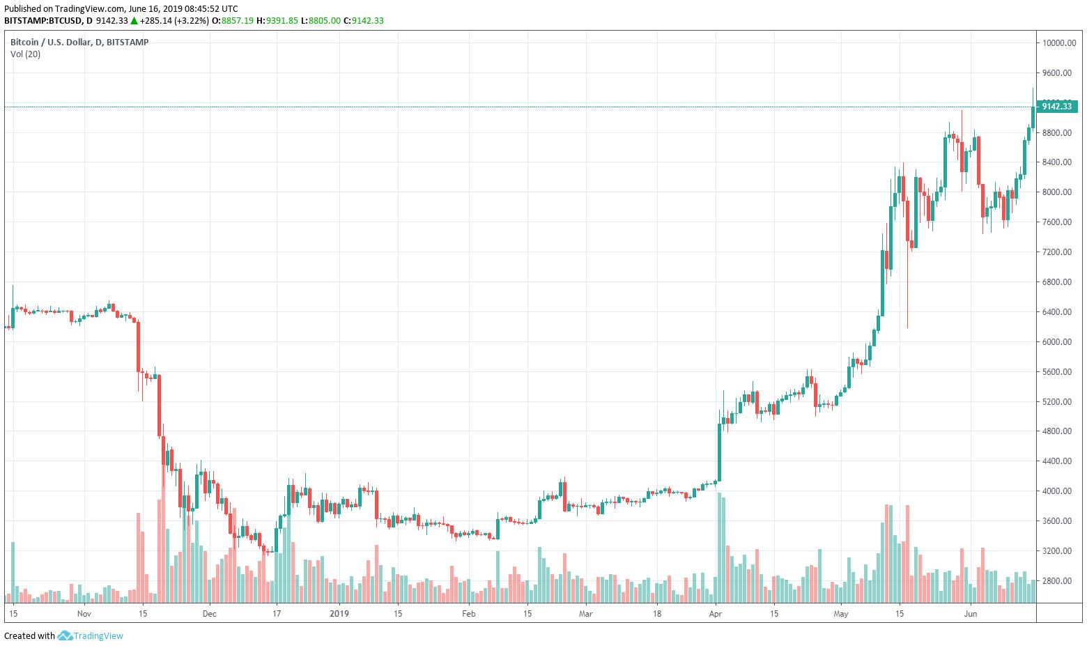 bitcoin árfolyam ma