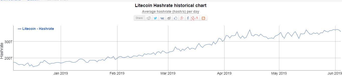 litecoin hashrate grafikon