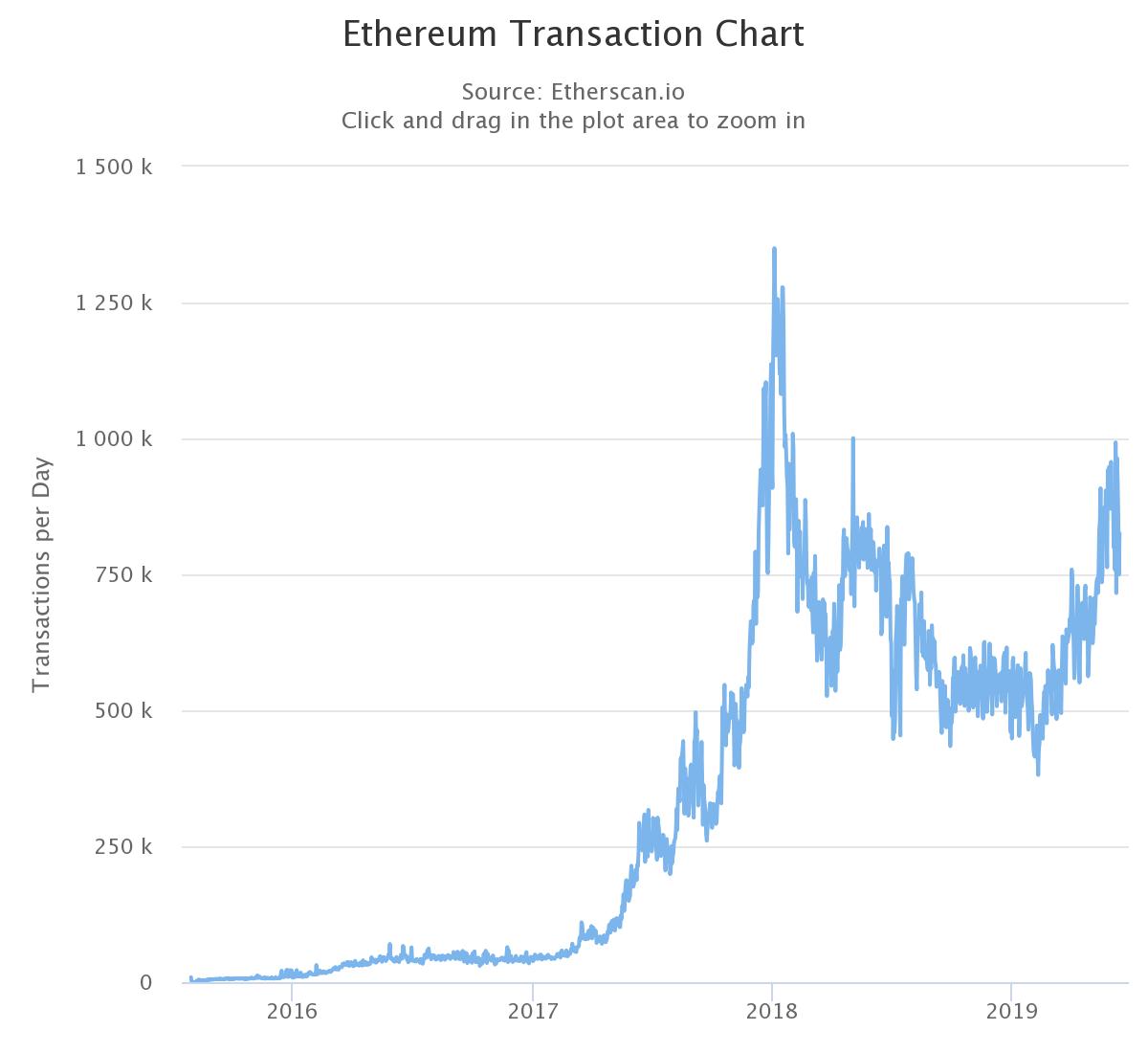 A TradingView kereskedőplatform szerint örülhetnek az Ethereumba befektetők