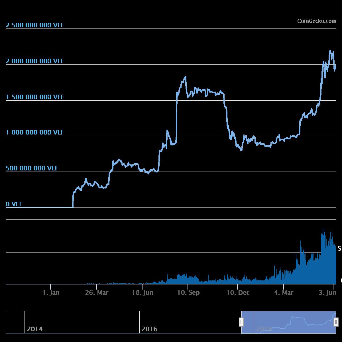 Miért ér egyáltalán bármit is a bitcoin? - utajovobe.hu