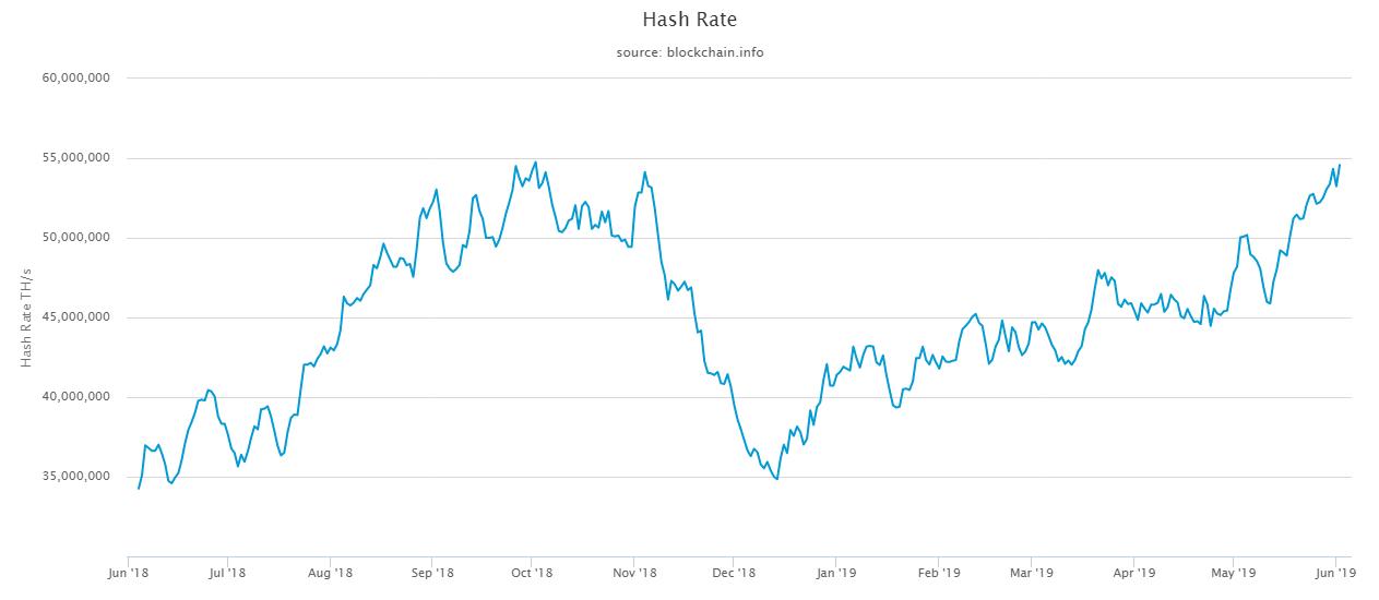 bitcoin nehézség pénzt keresni online név