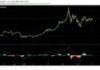 Kezd konszolidálódni a Bitcoin árfolyama, nyugodtabb napok a láthatáron?