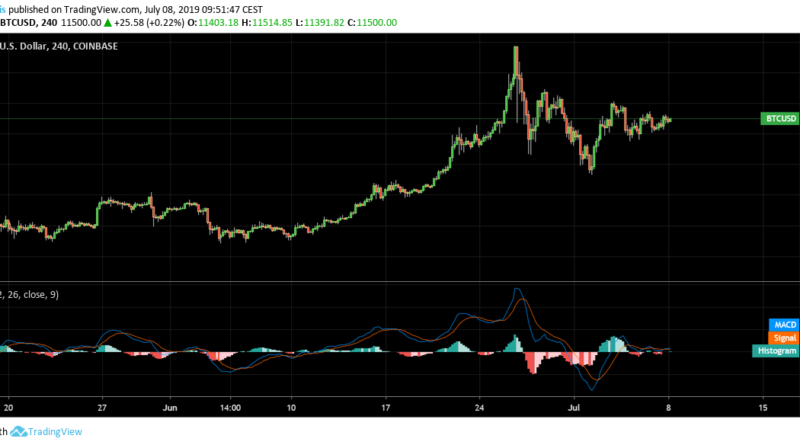 nyereség a bitcoin beruházásban 0 07 btc