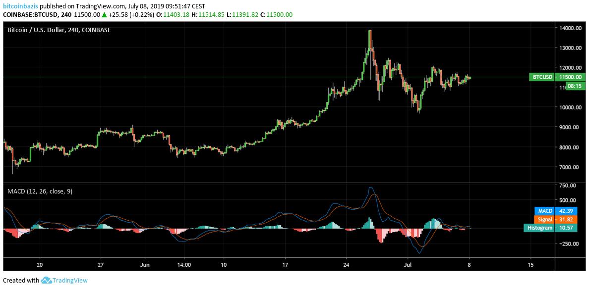 bitcoin piaci ciklus