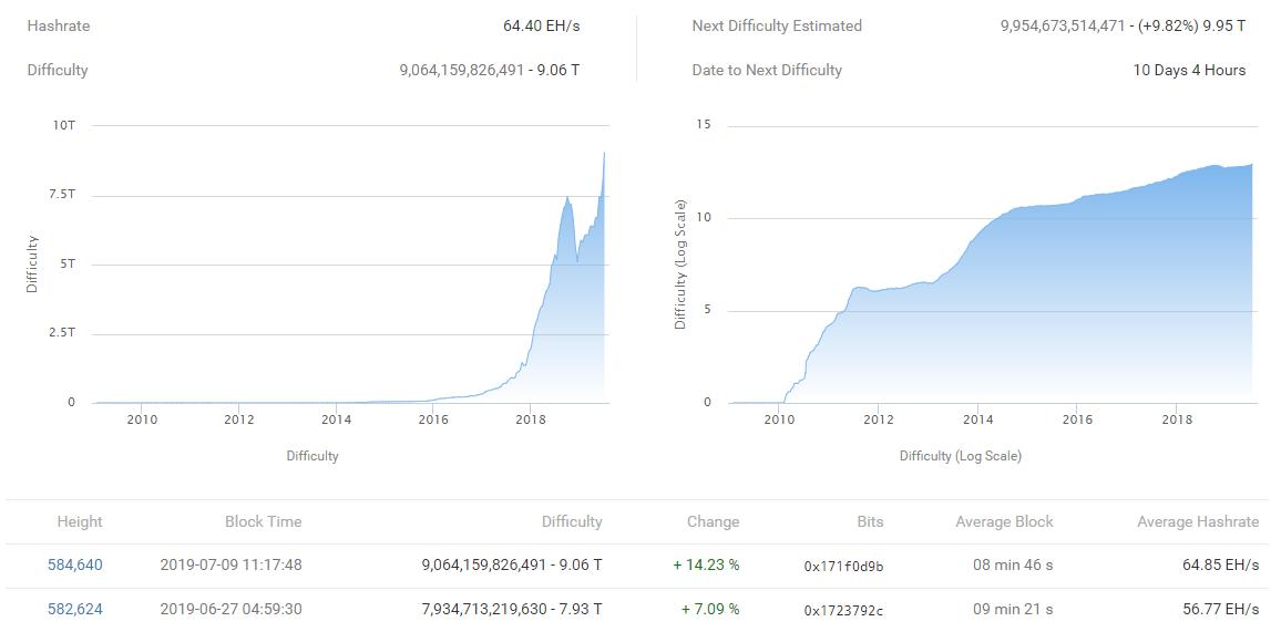 bitcoin bányászati nehézségi diagram