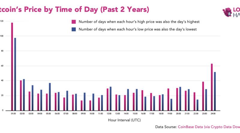Éjfél és 1 óra között produkálja a legnagyobb volatilitást a Bitcoin árfolyam