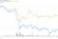 A Ripple ára tartja magát, miközben a bitcoin árfolyam 15%-ot esett