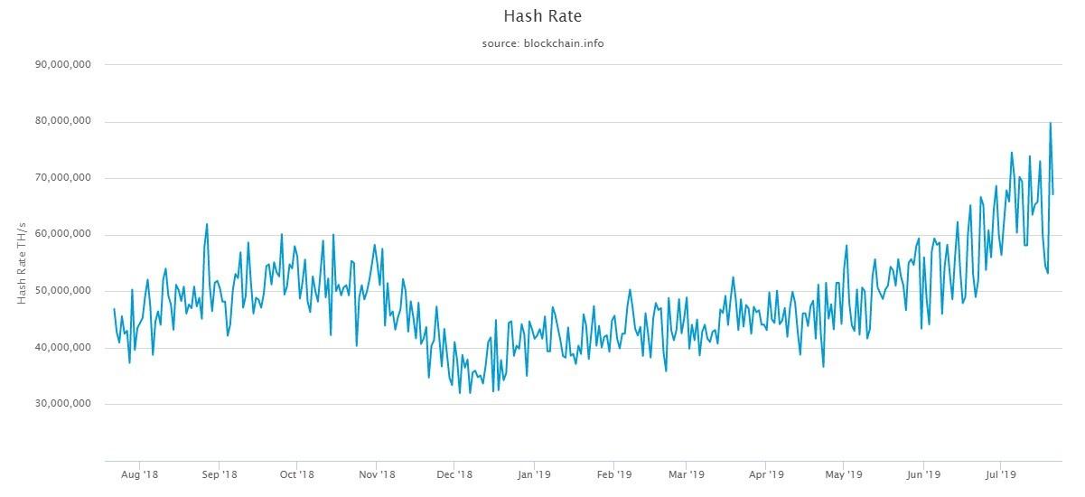 8x erősebb a Bitcoin hálózat, mint volt a 2017-es mánia idején