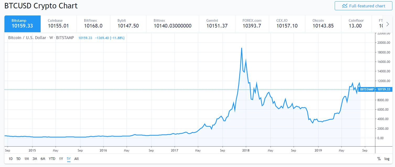BTC USD árfolyam