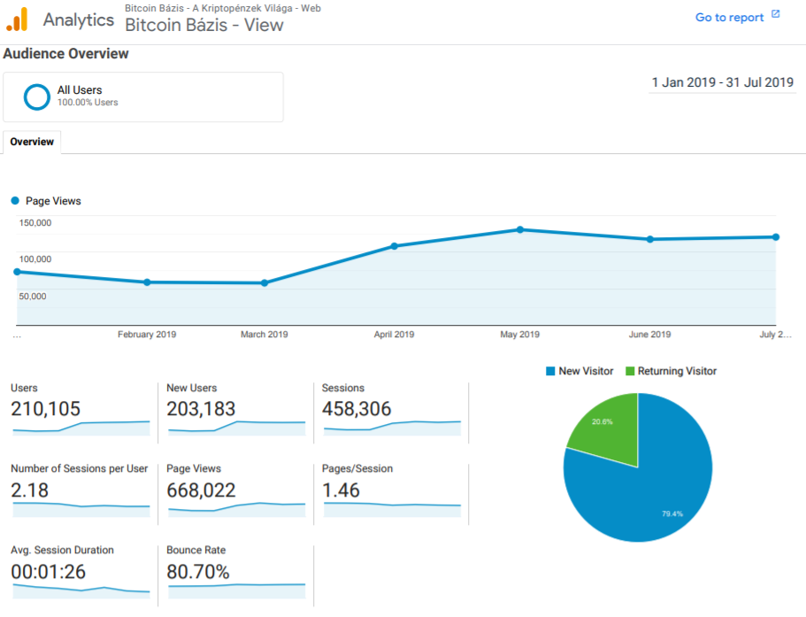 BitcoinBazis Analytics Overview, first half of 2019 | Google Analytics