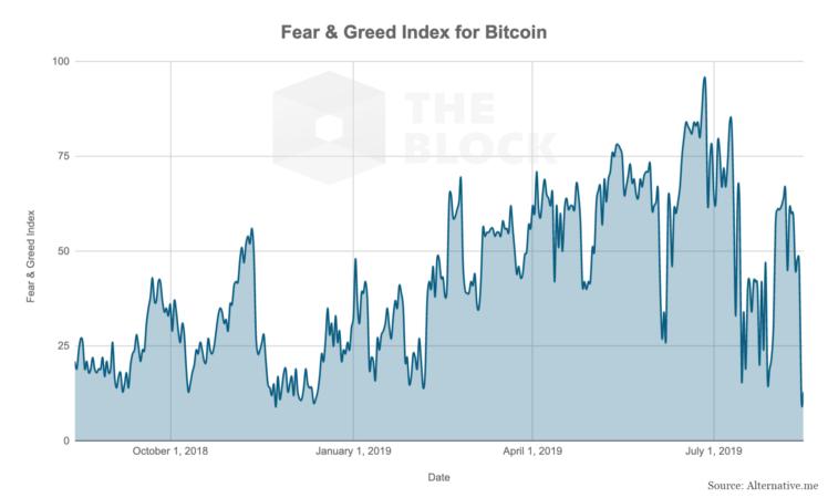 a félelem és a kapzsiság index crypto)