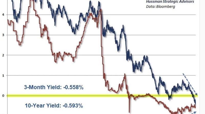 Monetáris őrület! Negatív hozamok Dániában és negatív hitelezési kamatráta
