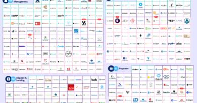Svájc: 121 blokklánc és kiptovaluta startup székel az országban