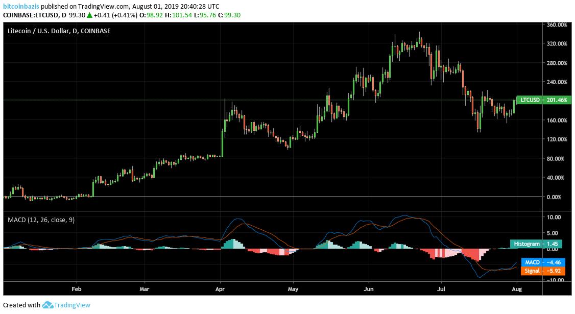 Litecoin árfolyam 200%-ot emelkedett január óta | TradingView