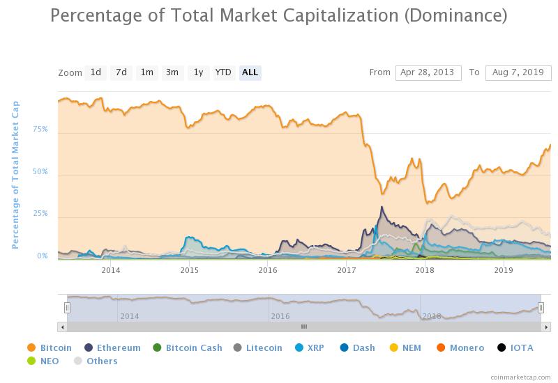 CoinMarketCap piaci kapitalizáció (bitcoin dominancia)