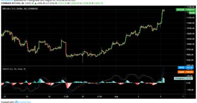 Újra 11000 dollár felett a Bitcoin, +5%-ot emelkedett a hajnali órákban