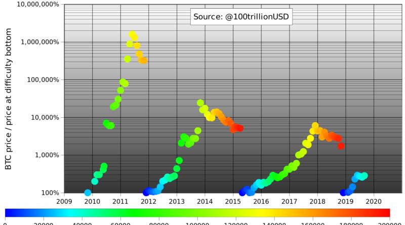 31 000 dollárra várható egy bitcoin 2021-re egy a bányászati nehézségen alapuló mérőszám alapján