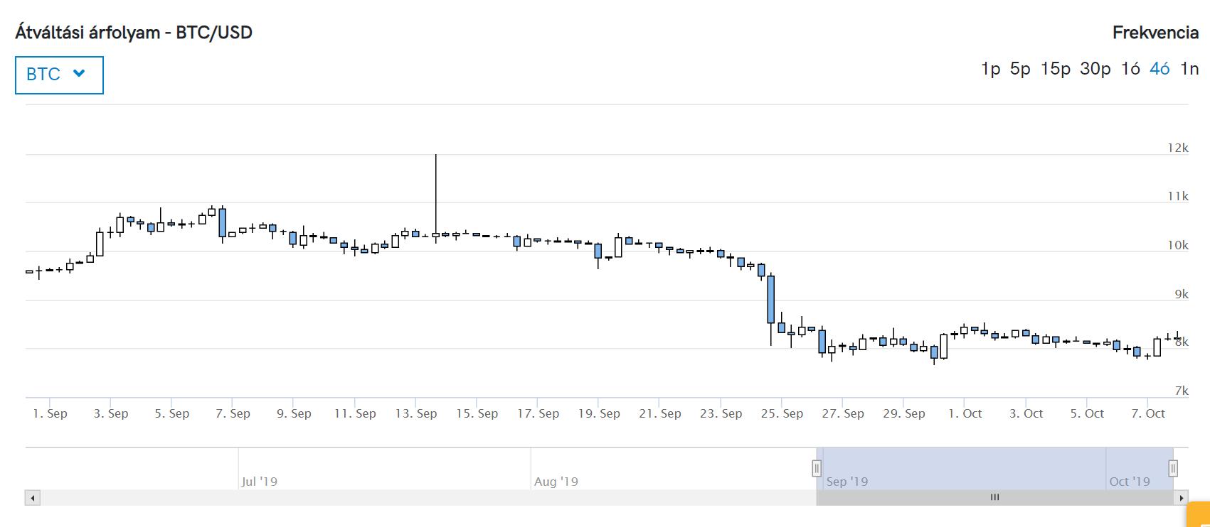 Bitcoin bányászat működése