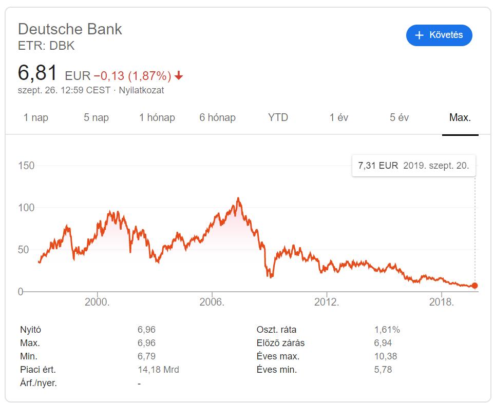 Deutsche Bank részvényárfolyam