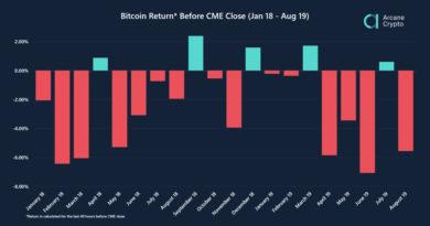 Befolyásolják-e az intézményi befektetők a bitcoin árfolyamát?