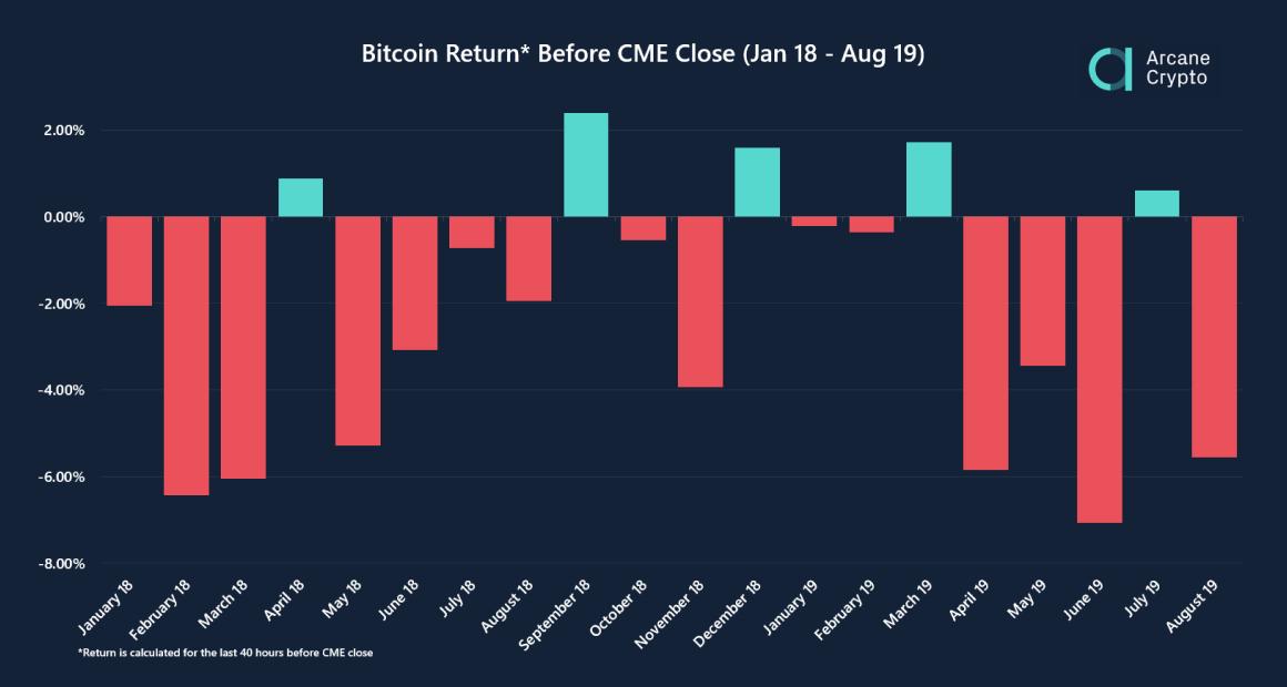 cme bitcoin opciók árai)