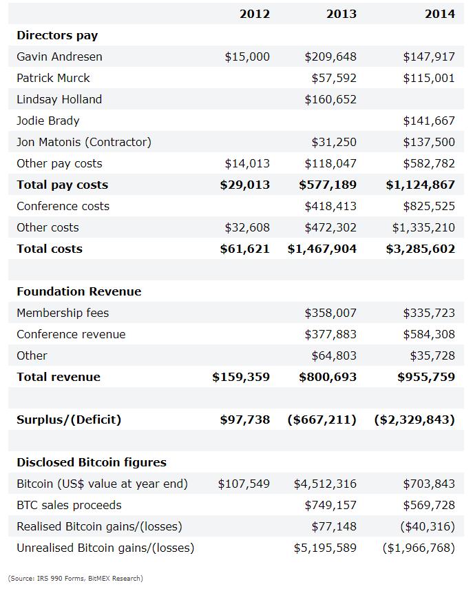 bitcoin valós kereset)