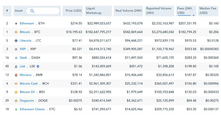 Ethereum hálózati díjak