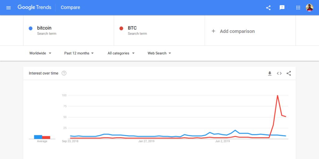 Google Trends adatok