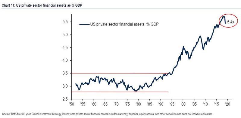 A következő negyedévekben a szabályozók részéről elkövetett hibák (inflációs célok követése) és a jogszabályalkotók tehetetlensége nagy valószínűséggel az alapkamatok volatilitásában nagy kilengéseket okoz majd, ami megtöri majd az évtizedes Alacsony kamat – Magas profit kombinációs időszakot. | kamat