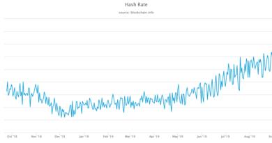 Hirtelen 40%-kal zuhant a Bitcoin hálózat hashrátája, mi áll mögötte?