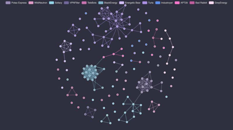 Vizualizálták az orosz hackerek tevékenységét
