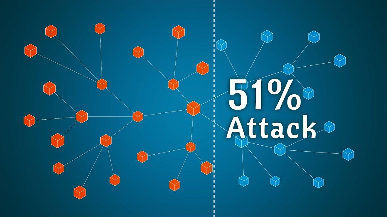 51% támadás - Útmutató a Bitcoin-hoz - 2021