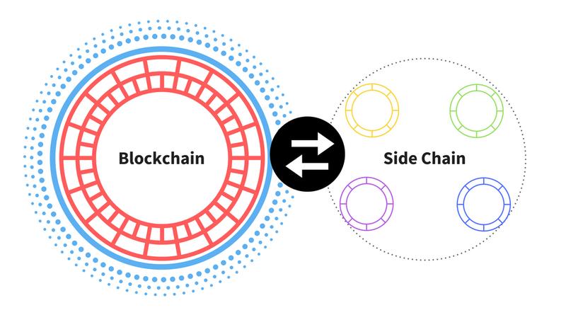 bitcoin oldalláncok