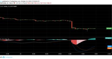 Egyetlen tőzsdén 4 perc alatt 7500-ig zuhant a Bitcoin