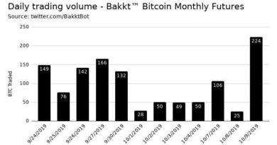 Nagyot ugrott tegnap a Bakkt határidős ügyletek száma