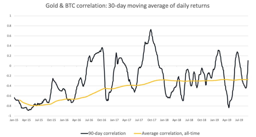 arany bitcoin chart összehasonlítás