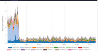Köhög az EOS hálózat
