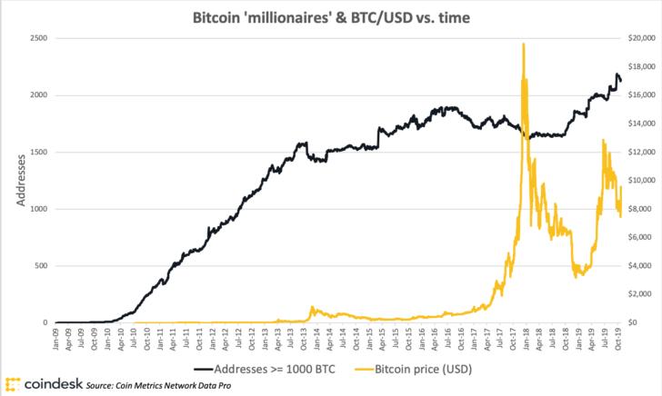 a Bitcoin növekedésének okai